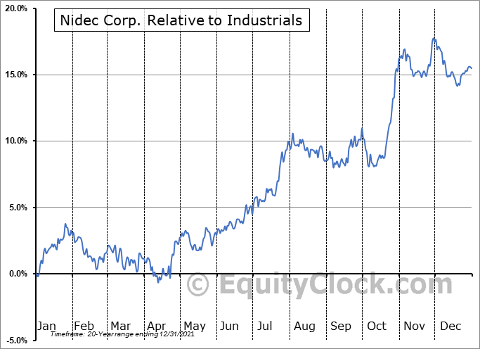 NJDCY Relative to the Sector