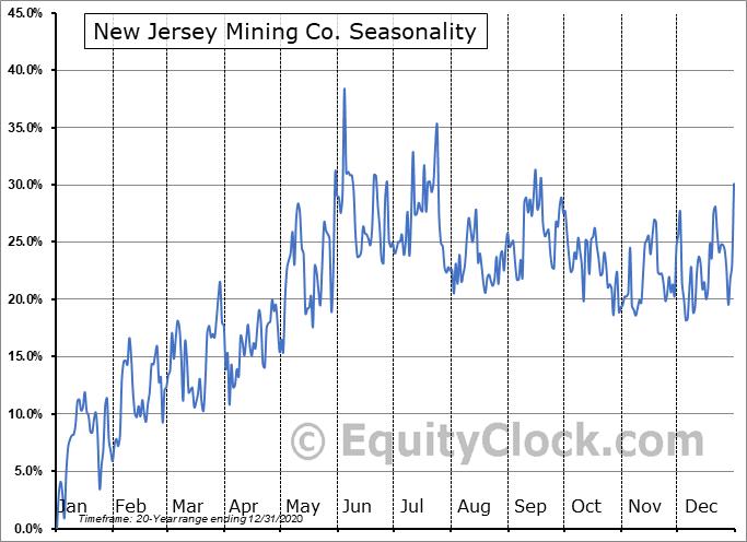 New Jersey Mining Co. (OTCMKT:NJMC) Seasonality