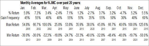 Monthly Seasonal New Jersey Mining Co. (OTCMKT:NJMC)