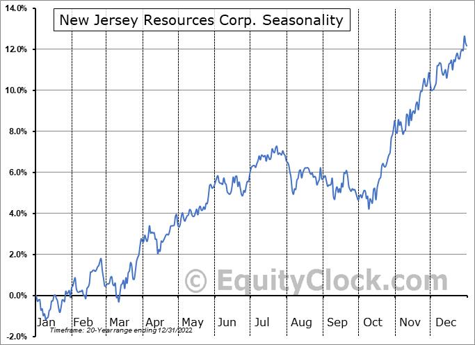 New Jersey Resources Corp. (NYSE:NJR) Seasonality