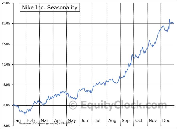 Nike, Inc. Seasonal Chart