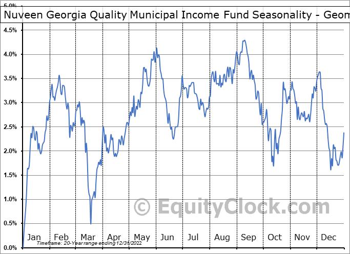 Nuveen Georgia Quality Municipal Income Fund (NYSE:NKG) Seasonality