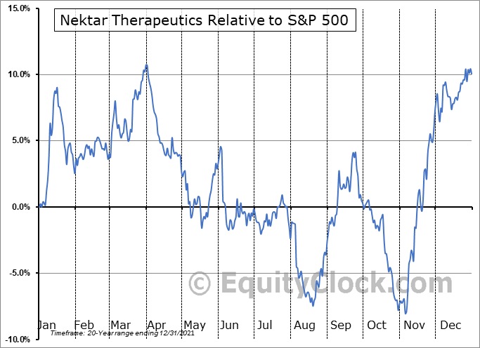 NKTR Relative to the S&P 500