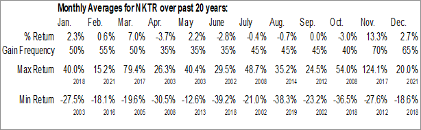 Monthly Seasonal Nektar Therapeutics (NASD:NKTR)