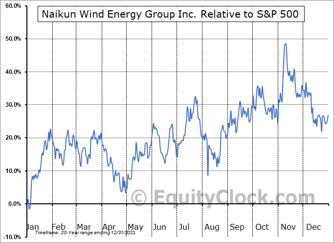 NKW.V Relative to the S&P 500