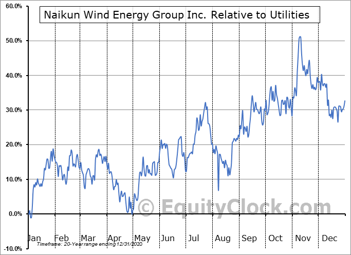 NKW.V Relative to the Sector