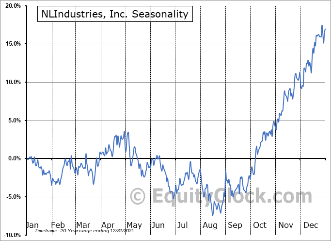 NLIndustries, Inc. (NYSE:NL) Seasonal Chart