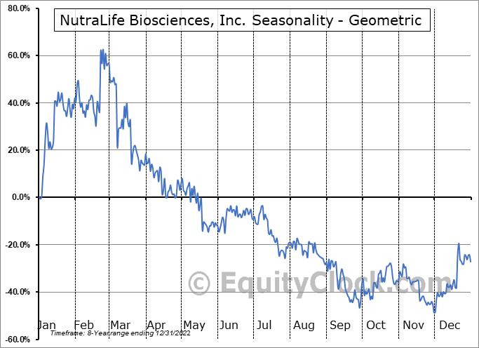 NutraLife Biosciences, Inc. (OTCMKT:NLBS) Seasonality