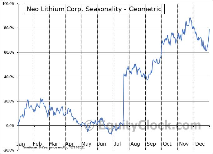 Neo Lithium Corp. (TSXV:NLC.V) Seasonality