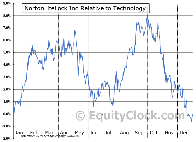 NLOK Relative to the Sector
