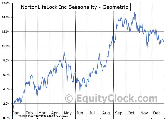 NortonLifeLock Inc (NASD:NLOK) Seasonality