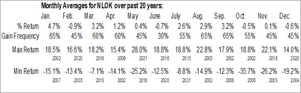 Monthly Seasonal NortonLifeLock Inc (NASD:NLOK)
