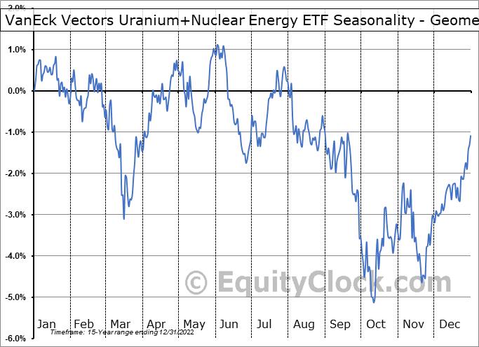 VanEck Vectors Uranium+Nuclear Energy ETF (NYSE:NLR) Seasonality