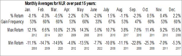 Monthly Seasonal VanEck Vectors Uranium+Nuclear Energy ETF (NYSE:NLR)