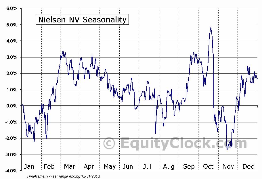 Nielsen NV (NYSE:NLSN) Seasonal Chart