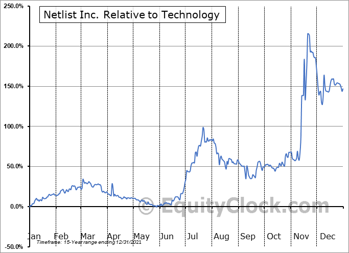 NLST Relative to the Sector