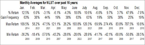 Monthly Seasonal Netlist Inc. (OTCMKT:NLST)