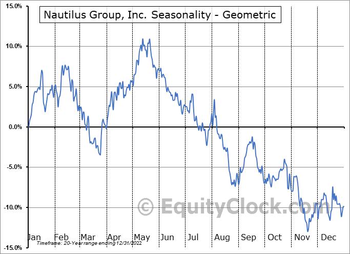 Nautilus Group, Inc. (NYSE:NLS) Seasonality