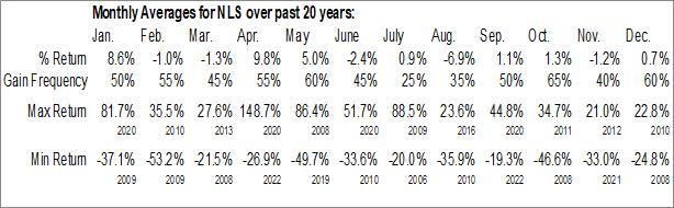 Monthly Seasonal Nautilus Group, Inc. (NYSE:NLS)