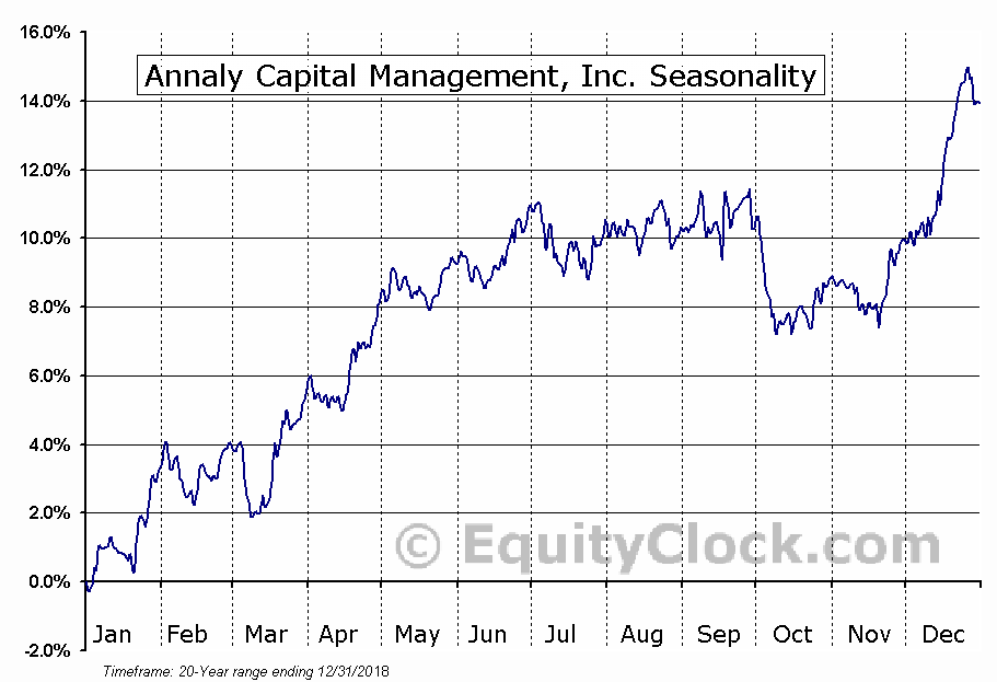 Annaly Capital Management, Inc. (NYSE:NLY) Seasonal Chart