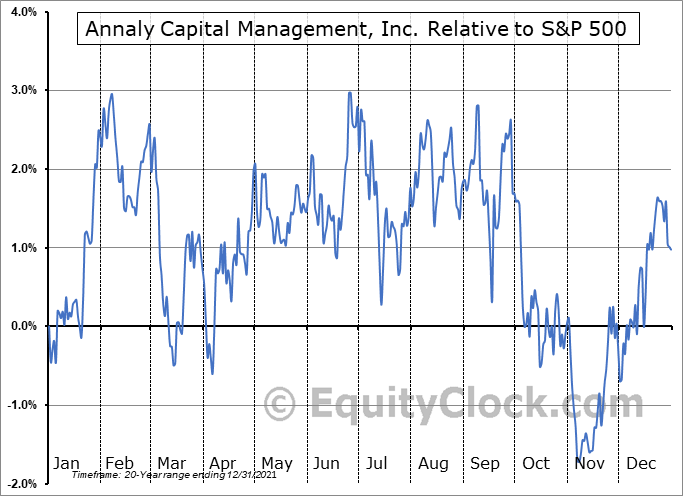 NLY Relative to the S&P 500