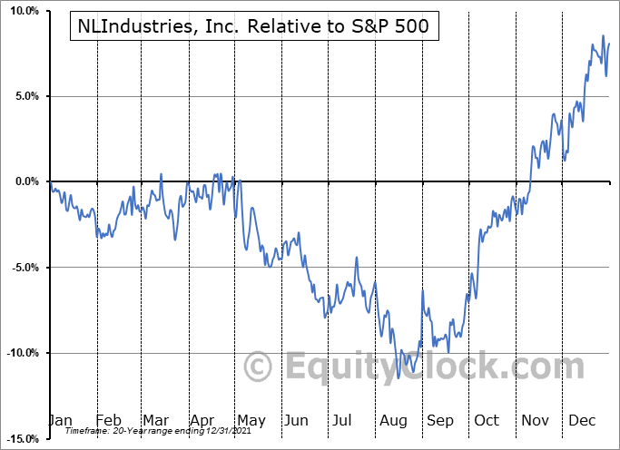 NL Relative to the S&P 500
