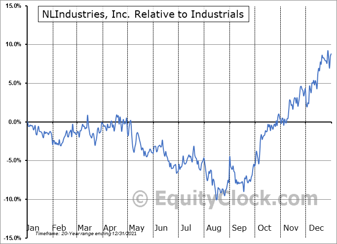 NL Relative to the Sector