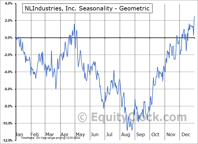 NLIndustries, Inc. (NYSE:NL) Seasonality