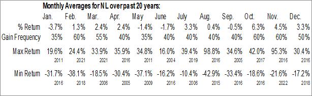 Monthly Seasonal NLIndustries, Inc. (NYSE:NL)