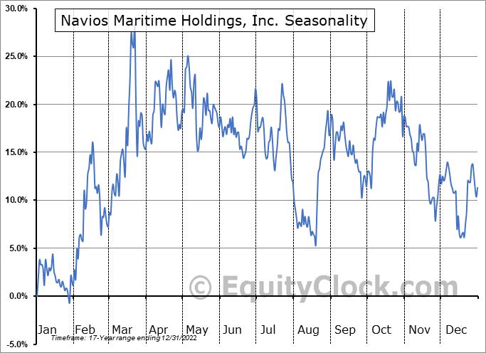 Navios Maritime Holdings, Inc. (NYSE:NM) Seasonality