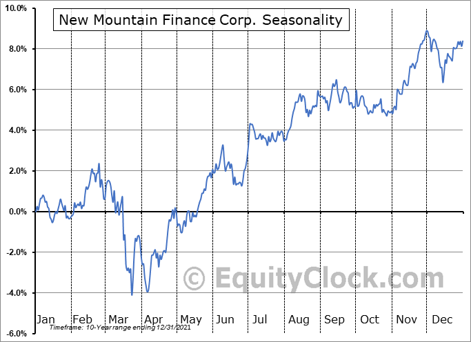 New Mountain Finance Corp. (NYSE:NMFC) Seasonality