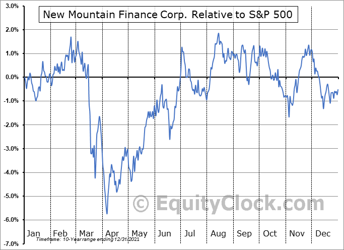 NMFC Relative to the S&P 500