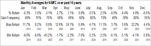 Monthly Seasonal New Mountain Finance Corp. (NYSE:NMFC)
