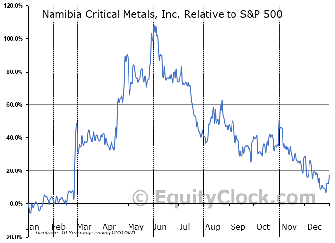 NMI.V Relative to the S&P 500