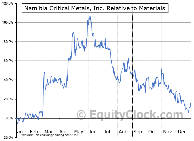 NMI.V Relative to the Sector