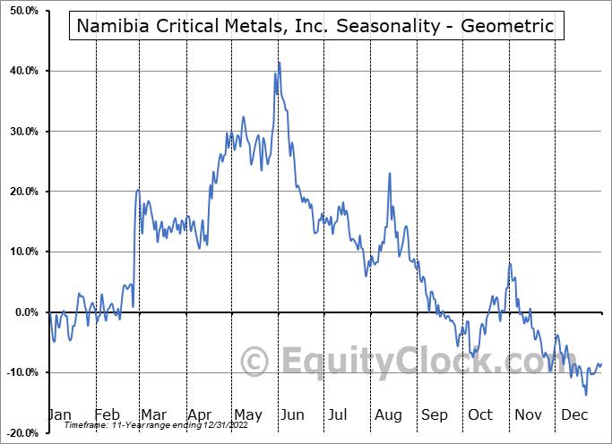 Namibia Critical Metals, Inc. (TSXV:NMI.V) Seasonality