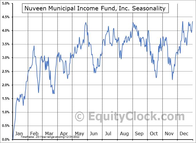 Nuveen Municipal Income Fund, Inc. (NYSE:NMI) Seasonality