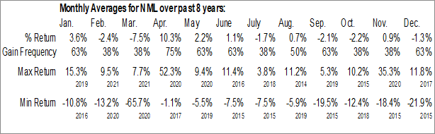 Monthly Seasonal Neuberger Berman MLP and Energy Income Fund Inc. (AMEX:NML)