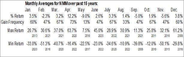 Monthly Seasonal Navios Maritime Partners L.P. (NYSE:NMM)