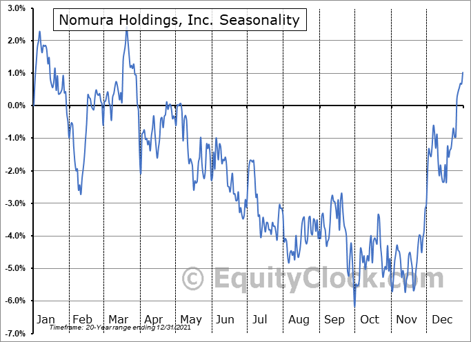 Nomura Holdings, Inc. (NYSE:NMR) Seasonality
