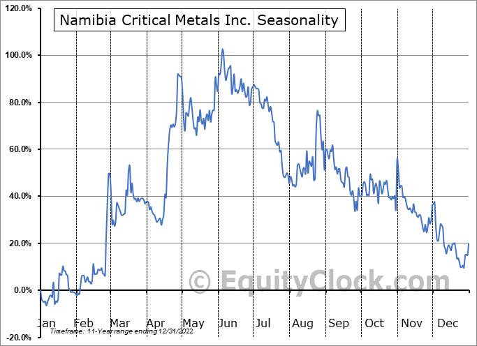 Namibia Critical Metals Inc. (OTCMKT:NMREF) Seasonality