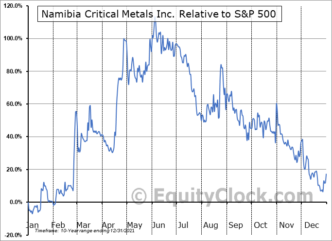 NMREF Relative to the S&P 500