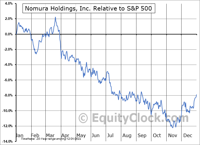 NMR Relative to the S&P 500