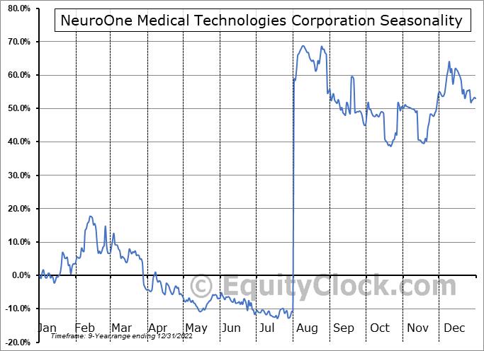 NeuroOne Medical Technologies Corporation (OTCMKT:NMTC) Seasonality