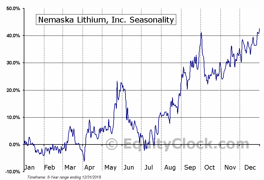 Nemaska Lithium, Inc. (TSE:NMX.TO) Seasonal Chart