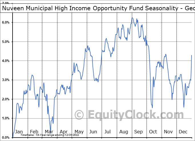 Nuveen Municipal High Income Opportunity Fund (NYSE:NMZ) Seasonality