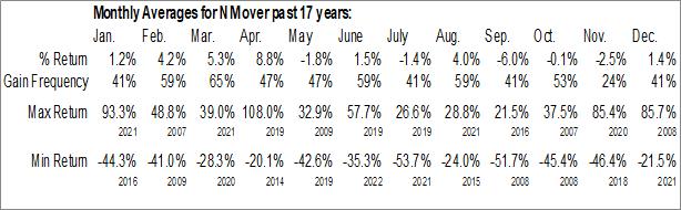 Monthly Seasonal Navios Maritime Holdings, Inc. (NYSE:NM)