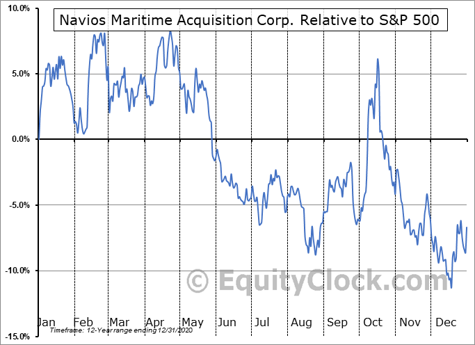 NNA Relative to the S&P 500