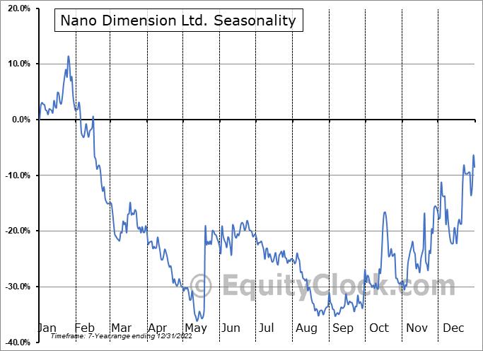 Nano Dimension Ltd. Seasonal Chart