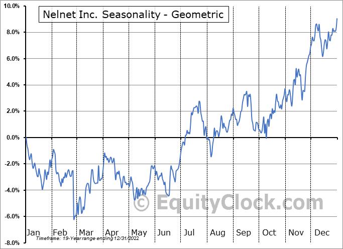 Nelnet Inc. (NYSE:NNI) Seasonality